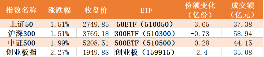 在跟踪主要指数方面,本周四只指数ETF份额全部出现下降,50ETF和创业板减少较多,分别减少了3.65亿份和2.4亿份,以区间成交均价计算,分别净流出10亿元和4.6亿元。500ETF和300ETF的份额减少不足1亿份。