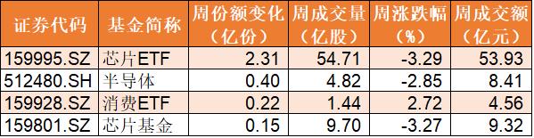 本周有4只行业ETF份额减少超过了1亿份,其中证券ETF减少7.66亿份,券商ETF减少4.18亿份,通信ETF减少1.58亿份,银行ETF减少1.23亿份。