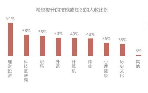 数据来源:长投学堂,《互联网理财教育白皮书》,2019年