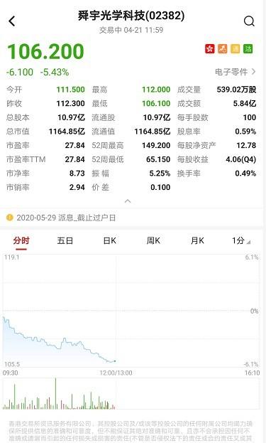 港股异动�蚪�日港股通持股比例大幅回落 舜宇光学(02382)跌超5%