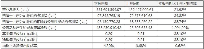 国内POCT第一股万孚生物一季度营收净利双增 3月海外订单迅速增长