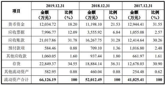 2017年末、2018年末和2019年末,迪威尔应收账款的净额分别为1.24亿元、1.63亿元和2.10亿元,占流动资产的比例分别为30.26%、31.28%和31.78%。同期迪威尔存货账面价值分别为1.27亿元、1.89亿元和2.28亿元,占流动资产的比例分别为30.90%、36.31%和34.55%。