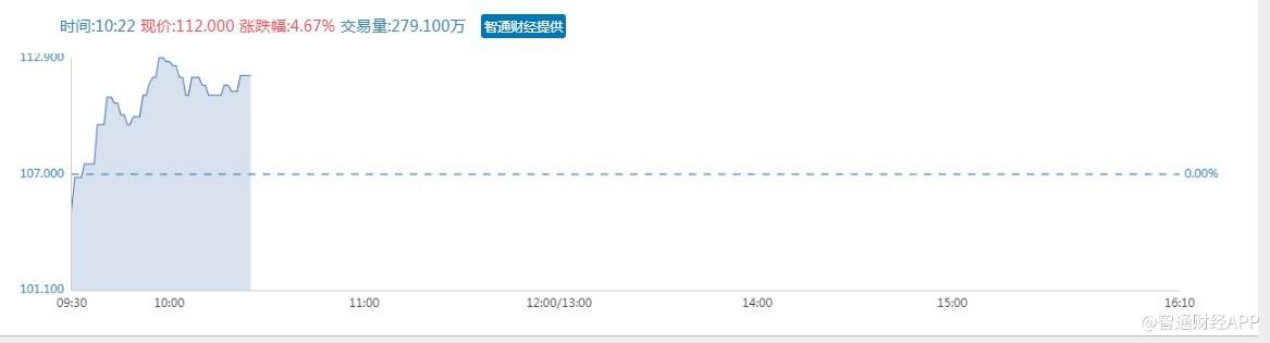 港股异动�蚱桨埠靡缴�(01833)率先打通湖北省医保在线支付 早盘急升6%市值突破1200亿
