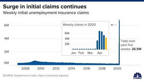 """结合之前四周的失业申请报告,过去五周内,申请失业救济的美国人数量达到了2645万,这一数字已远远超过了自2009年11月""""大衰退(Great Recession)""""后美国经济增加的2242.4万个非农就业岗位。</P> <P>  对于肉类包装厂来说,他们在以折扣价从农民那里获得生猪,然后转身向超市出售成品,以获得高额溢价。</P> <P>  仅仅五周美国完全抹掉了""""大衰退""""过后所有就业增长</P> <P>  美国劳工部周四最新数据显示,上周新申请失业救济的人数总计达到442.7万,高于预期的420万,但较此前一周的523.7万有所放缓,人数连续第三周回落。这意味着到5月份首周,全美各地杂货店某些猪肉产品可能会缺货。</P> <P>     <IMG alt=面对新冠疫情,瑞德西韦(Remdesivir)一度被称为""""人民的希望"""",人们对其治疗新冠肺炎的效果寄予厚望。此外,某些晚期患者的免疫系统可能失控,诸如吉利德药物之类的抗病毒药在这一阶段无法发挥疗效。受疫情影响,同一家肉类加工品牌JBS(全球肉类生产巨头公司)在四月初曾短暂关闭位于宾夕法尼亚州的牛肉加工厂,并于本周宣布无限期关闭明尼苏达州的猪肉加工厂。另外,在如何才能最好地抗击疫情的问题上,该法案也很可能不会解决两党之间的分歧。</P> <P>  因员工感染数量激增,美国多家食品加工巨头均有工厂关闭,除JBS外,史密斯菲尔德食品公司于近日关闭南达科他州的屠宰场,泰森食品公司于本周关闭爱荷华州滑铁卢市的一座猪肉加工厂。</P> <P>  4840亿美元!美众议院通过最新救助计划以支持小企业和医院最新消息,美国国会众议院周四投票通过了一项总额4840亿美元的一揽子救助计划,目的是为由于新冠病毒危机受创的小企业和医院提供支持,并扩大病毒检测范围,以便为重启经济做好准备。""""</P> <P>  数据显示,肉类加工厂的关闭引发异常食品价格波动:五花肉价格3月份崩溃后,现如今在几天内翻了一番。不过,主要平均指数仍远低于2月份创下的历史高点。标普500指数和纳斯达克综合指数也因该报告涨幅遭到削减,而吉利德则因波动短暂停牌。作者仍在等待校样。科莫强调,此次抗体测试的针对人群是外出人员。不过,主要平均指数仍远低于2月份创下的历史高点。</P> <P>  一传出这个消息,道琼斯工业平均指数暴跌400点。这项法案在投票程序中轻松获批,众议院将把其提交给美国总统唐纳德-特朗普(Donald Trump),预计他将在几个小时内把该法案为正式立法。吉利德说,这项研究由于参与试验的患者较少而提前终止,无法得出有意义的统计结论。</P> <P>  吉利德在声明中称:""""数据趋势表明瑞德西韦有可能起到帮助,特别是对患病早期接受治疗的患者。由于屠宰厂内的生猪数量减少,史密斯菲尔德食品不得不关闭威斯康星州和密苏里州的培根和香肠生产设施。可见找到新冠肺炎的治疗方法对华尔街来说是多么重要。只因发生了一件事(后面有分析到)。美国新冠肺炎确诊病例超过86万死亡病例近4.8万</P> <P>  据美国约翰斯·霍普金斯大学疫情实时监测系统显示,截至美东时间4月23日下午5时41分,美国已至少有新冠病毒感染病例864415例,包括死亡病例47892例。科莫表示, 根据当前的初步数据来看,大约270万纽约州居民可能已经感染新冠病毒,且新冠病毒的致死率比部分预测要低,大约为0.5%。</P> <P>  该委员会将由民主党众议员吉姆·克莱伯恩 (Jim Clyburn)领导,有权传唤证人、调用文件,其职责是检查过去两个月推出的经济救助法案的执行情况,并审查""""(政府)对新冠病毒危机的准备和应对"""",包括政府对检测和隔离等问题的处理,设备和医疗用品的分发等。一旦被签署为正式立法,则将使得联邦政府通过四项法案提供的救助资金总额达到史无前例的近3万亿美元。"""""""