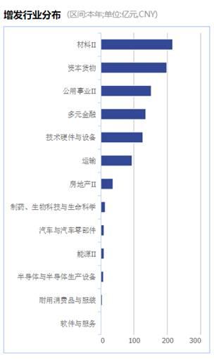 资料来源:Wind资讯、富国大通投研中心