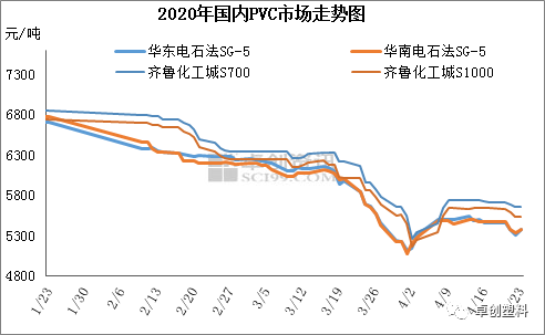 PVC:基本面�化不大 宏�^���PVC�r格震��^�g�U大
