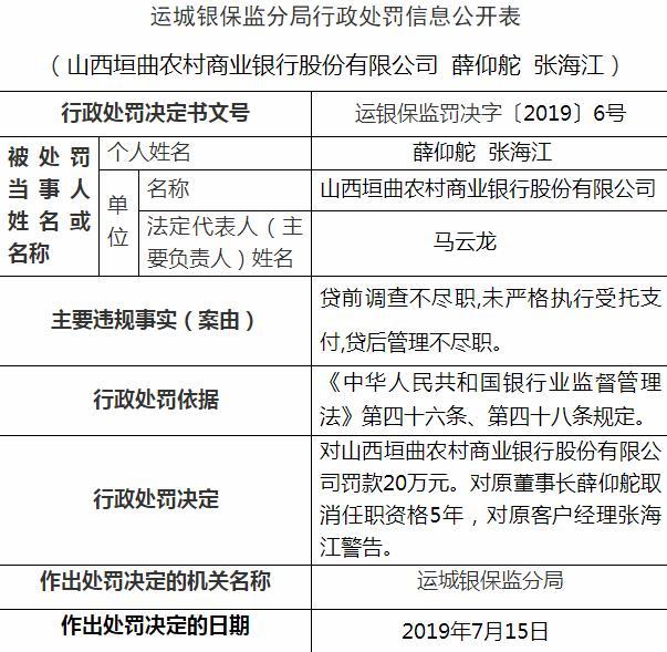 垣曲县农商行员工违法发放贷款200万获刑