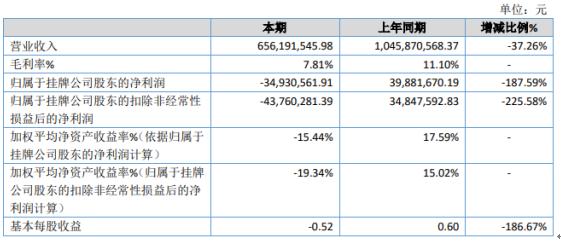 企源科技2019年亏损3493.06万元国内汽车销售量的持续下滑