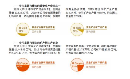 目前,紫金矿业的主要收入来源有三,即黄金、铜、锌。而黄金板块是公司主要收入和利润来源。2019年,紫金矿业实现营业收入1360.98亿元,同比增长28.4%;实现归属母公司股东净利润42.84亿元,同比增长4.65%。2019年,公司黄金板块(矿产金+加工金)的营收占比达66%,其中矿产金营收116.34亿元,加工金营收808.24亿元;黄金板块毛利总额占比达36%,其中矿产金毛利额为48.65亿元,同比增长了70.28%,加工金毛利额为4.47亿元。