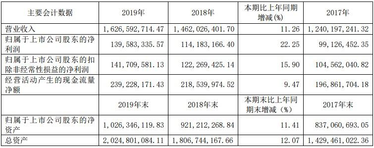 天润乳业2019年度营收净利双双增长 常温乳制品销量增长近3成