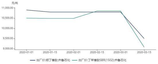 全球汽车销量大幅下跌,配套胎需求下滑。中国全球天然橡胶消费量的40%。2月我国汽车销量31万辆,同比下降79.1%,1-2月累计销量223.8万辆,同比下滑42%。乘联会数据显示,中国3月上半月乘用车零售销量同比减少47%。国内轮胎出口约占国内轮胎产量的35%。3月份,欧美处于疫情爆发期,海外大型汽车、轮胎企业纷纷停产。我国出口轮胎流向的欧美国家占比超50%,国内轮胎出口需求大幅下滑,天然橡胶消费量下降。