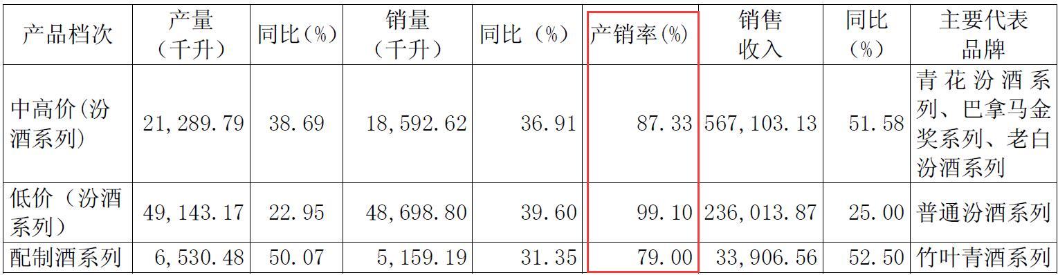 山西汾酒漂亮成绩单背后两大难题待解:汾酒库存高企同增151%,产销率下降趋势明显,降至76.14%