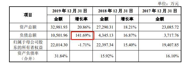 海泰新光:公司营业收入存在严重过度依赖,单一客户收入占比高达60%,报告期内负债增长率达141%