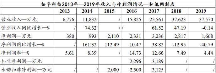 雷曼光电:1.83亿商誉及其他综合收益累计亏损近1.5亿 盈利能力再度承压
