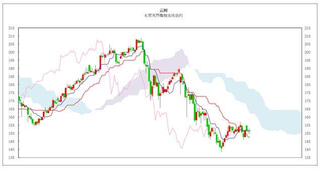 日本商品市场日评:东京黄金低位盘整 橡胶窄幅振荡