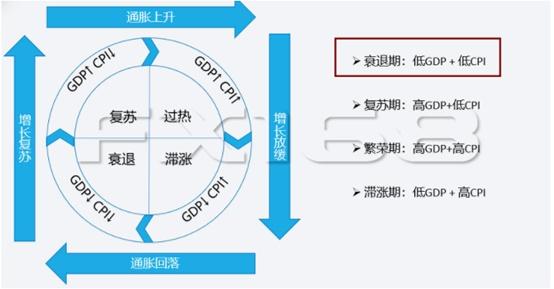 美国 gdp 消费_美国gdp构成比例图