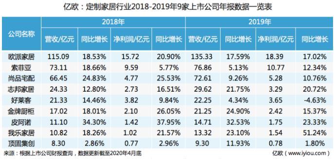 图 定制家居行业2018/2019年上市公司年报数据一览表