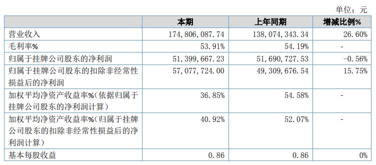 珠海鸿瑞2019年净利5139.97万元下降0.56%受宏观经济发展态势影响