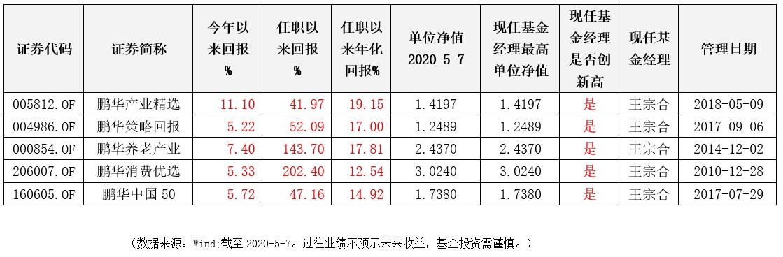 (数据来源:Wind;截至2020-5-7。过往业绩不预示未来收益,基金投资需谨慎。)