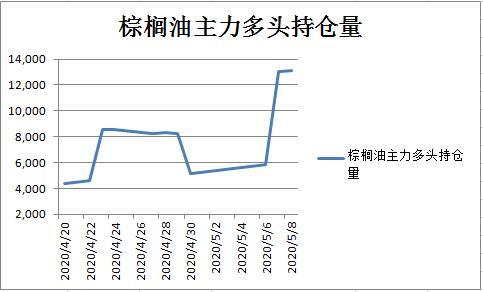 惠誉下调棕榈油价格预估 周线极度弱势