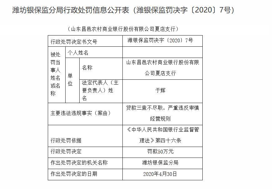 山东昌邑农商银行夏店支行被???0万元 因贷款三查不尽职