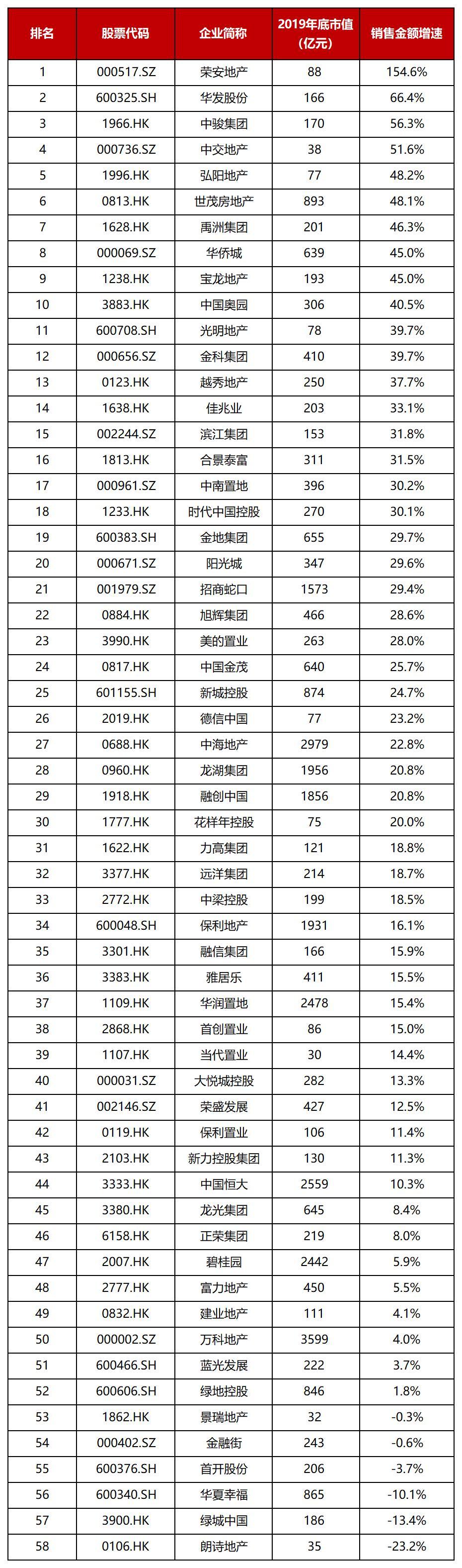 数据来源:克而瑞、公司公告,数据不可得者以及截至目前未发布2019年财报者除外  计算公式:(2019年销售额-2018年销售额)/2018年销售额