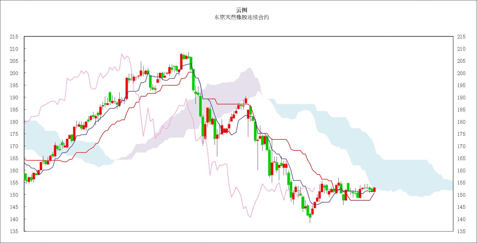 日本商品市场日评:东京黄金连续上涨,橡胶市场小幅反弹
