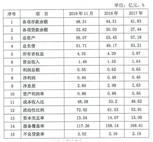 黄山太平农商银行拟发同业存单2亿元 拨备覆盖率跌破监管标准