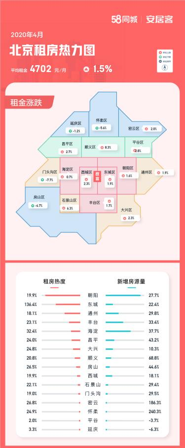 4月北京租房热度一线城市中居首 租金环比上涨1.5%