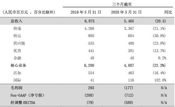 百世集团公布2020年第一季度业绩 国际业务收入增长近两倍