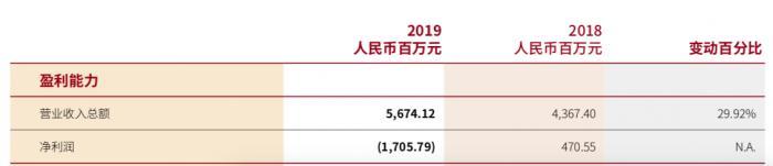 东亚中国2019年亏损17亿元,受累于早年批出的房地产贷款