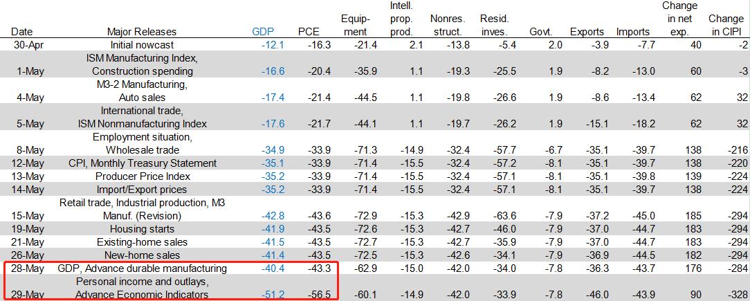 gdp模型_腰斩!模型预测:美国二季度GDP将暴跌近53%