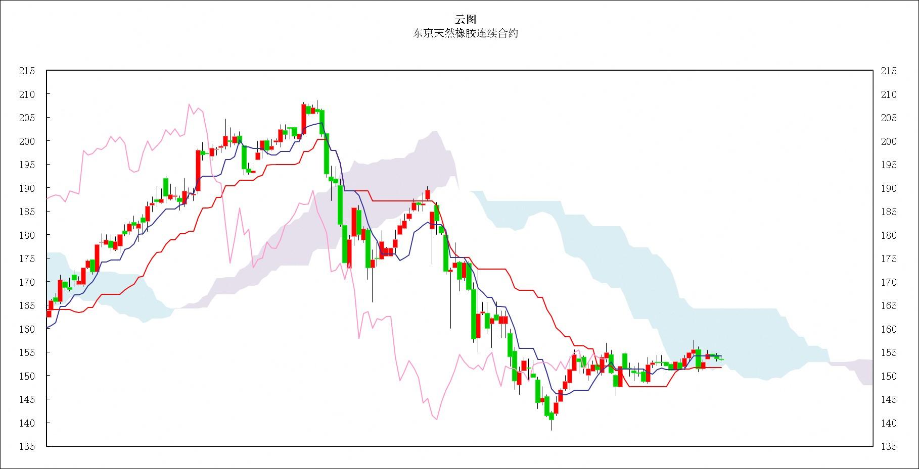 日本商品市场日评:东京黄金向上突破,橡胶市场走势偏软