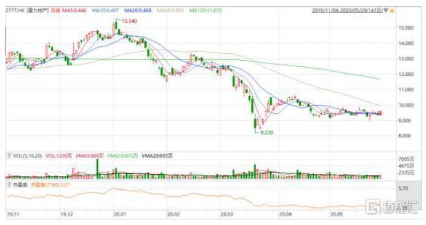 富力地产(2777.HK)流动性紧张