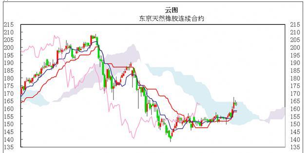 日本商品市场日评:东京黄金市场小幅反弹 橡胶价格横盘整理