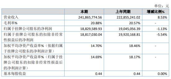 [怎么加杠杆]明邦物流2019年净利1882.96万下滑1.13%支付的融资费用增加