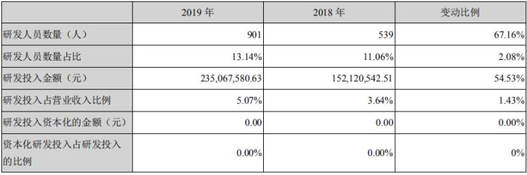 控股股东减持2000万股 鱼跃医疗研发投入资本化比例为零