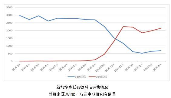 硫燃料油始日大涨 关注后市套利机会