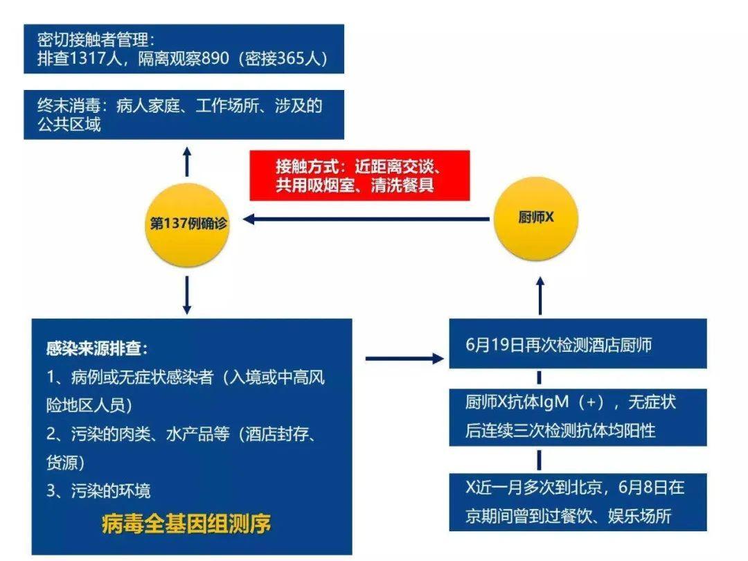 """北京新增确诊降至个位数!天津诡异病例""""破案"""":系同事近距离接触传染"""