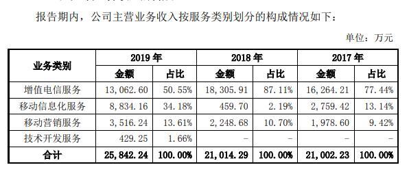 挖金客IPO:多次闯关IPO皆失利,商誉暴增19倍,过度依赖运营商模式不可持续