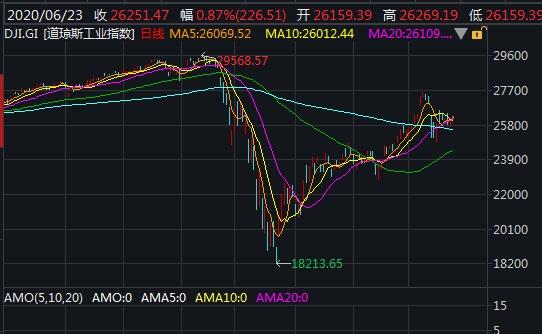 美股三大股指高开 瑞幸咖啡跌超18%