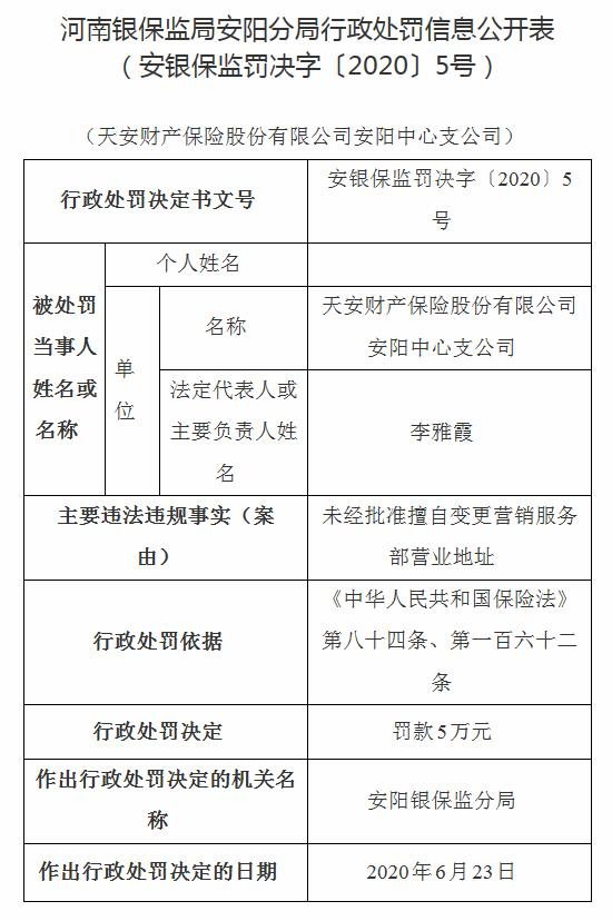 天安财险被罚8万元:未经批准擅自变更营销服务部营业地址