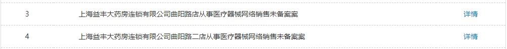 益丰药房上海2门店违规遭警告!公司日均净增3家门店,营收净利双增背后却是商誉的激增