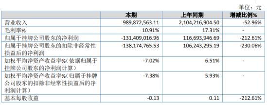 中标集团2019年亏损1.31亿由盈转亏 总资产较期初下滑10.15%