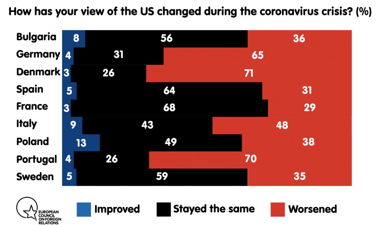 民调:欧洲民众对特朗普领导下的美国信任感消失