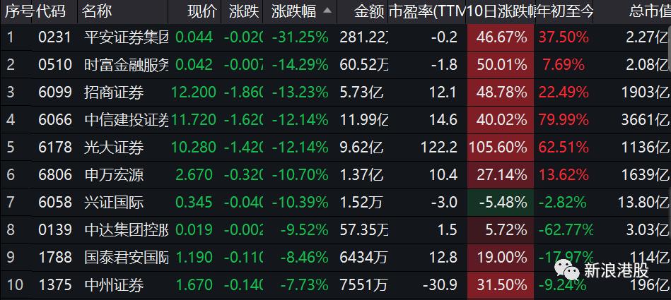 """""""招商证券筹150亿资金供股:券商砸盘 """"牛市""""结束了?"""