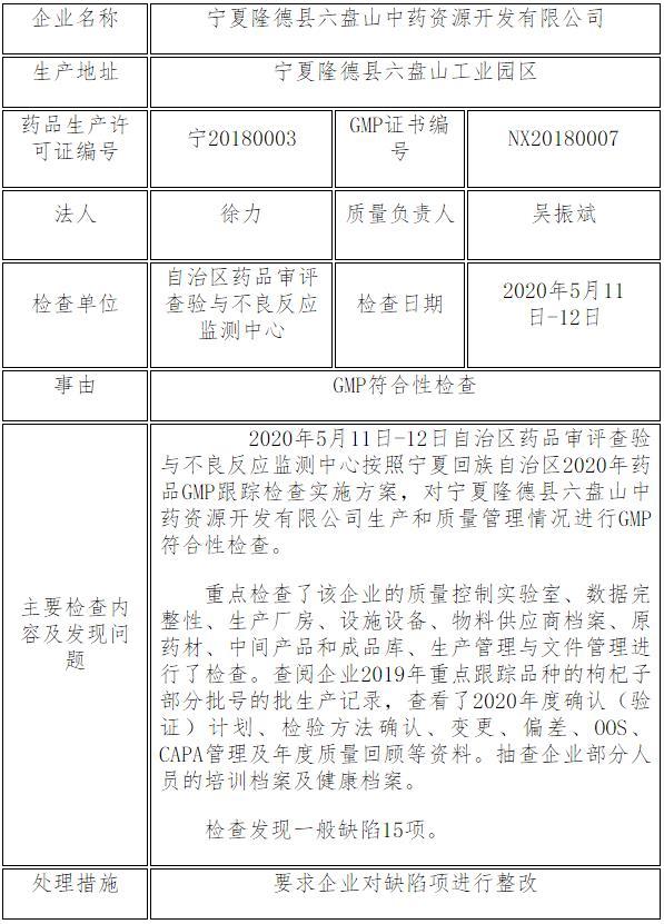 因GMP存在一般缺陷15项 香雪制药旗下、董秘徐力担任总经理的控股子公司被通告