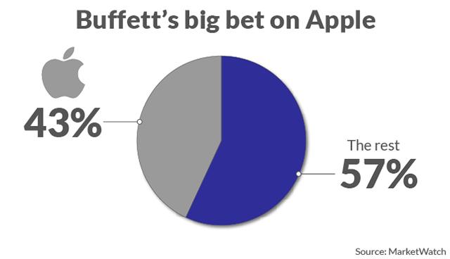 科技股暴涨令巴菲特财富排名跌至新低