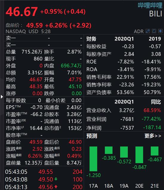 哔哩哔哩拟赴港上市:腾讯持股13.3% 阿里持股7.2%