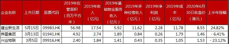 根据中国指数研究院数据等整理